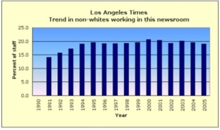 Chart showing declining minority employment at Los Angeles Times